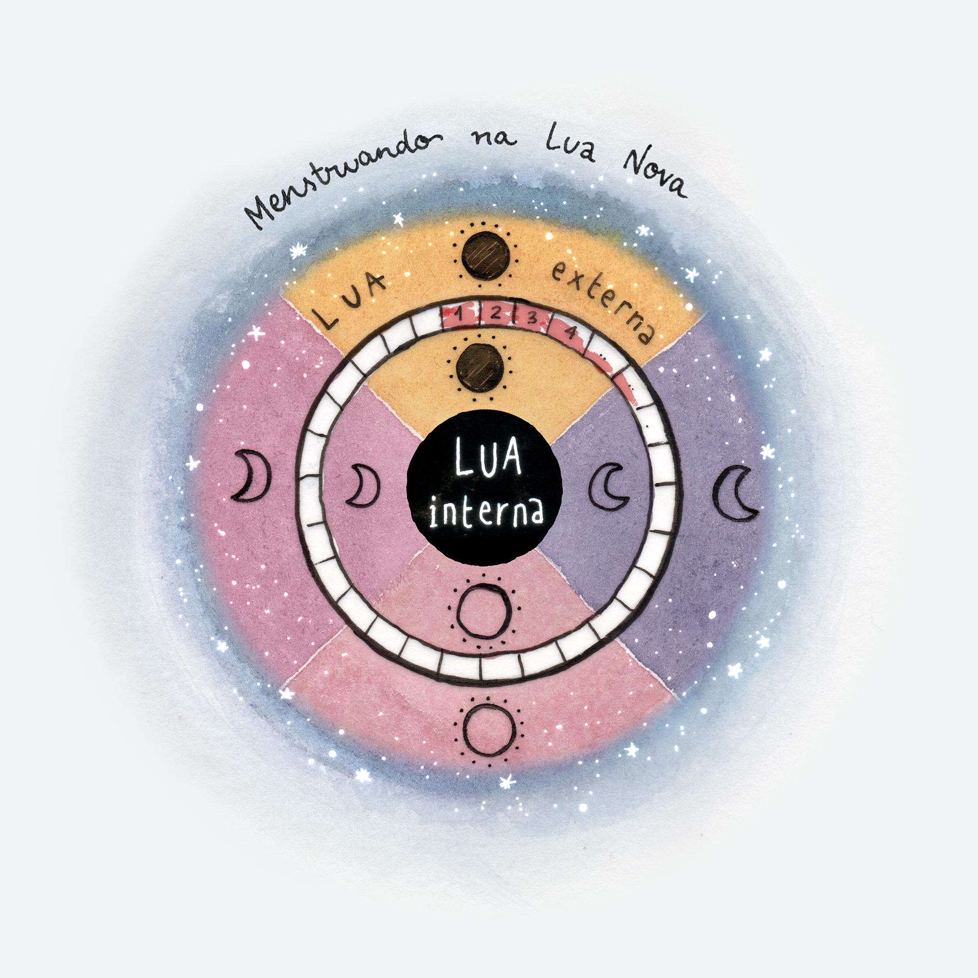 Lua externa, Lua interna